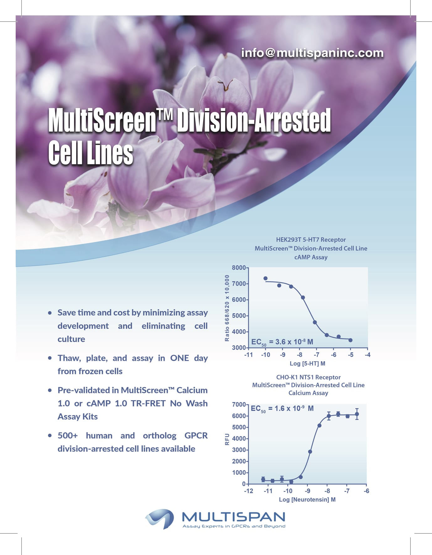 New Cell-based Assays Developed by Multispan